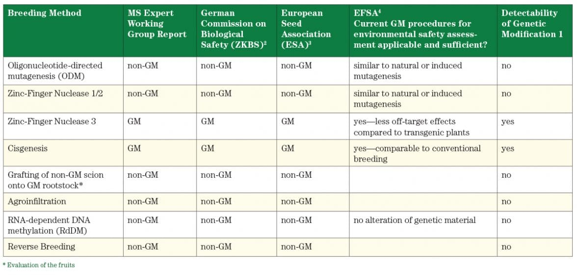 Table 1. Comparison of the outcomes of the different expert groups on the analysis of the applicability of EU GM law (Directive 2001/18) on newer plant breeding methods.