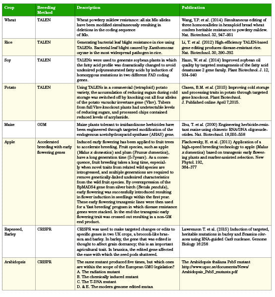 Table 2. Examples of crops and traits produced by newer breeding methods with scientific references.